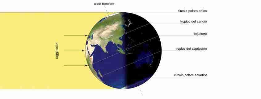Posizione del Sole durante Solstizio